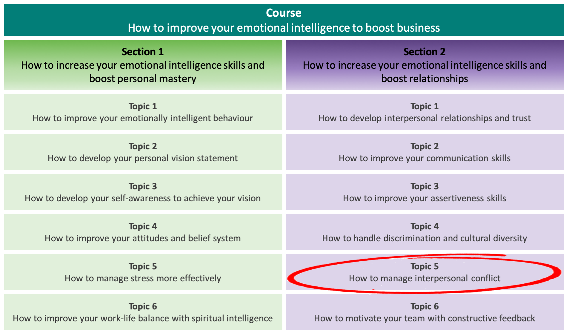 How to manage interpersonal conflict