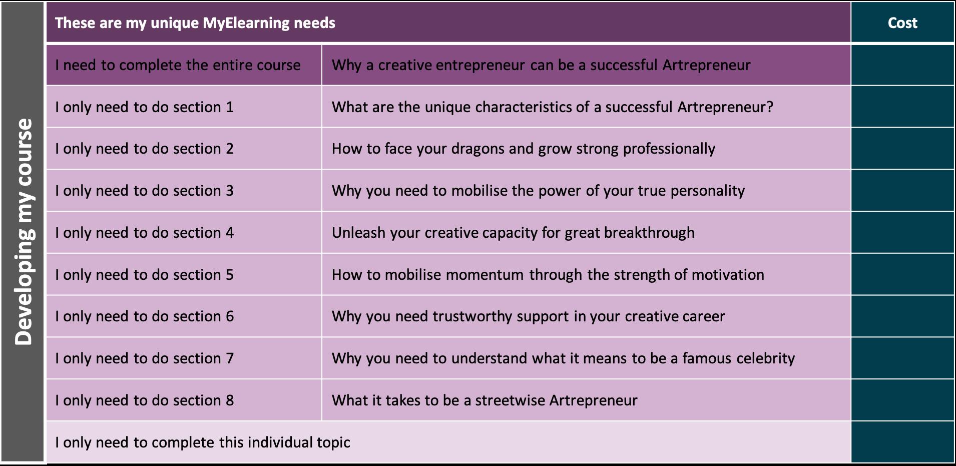 Artrepreneur Courses consist