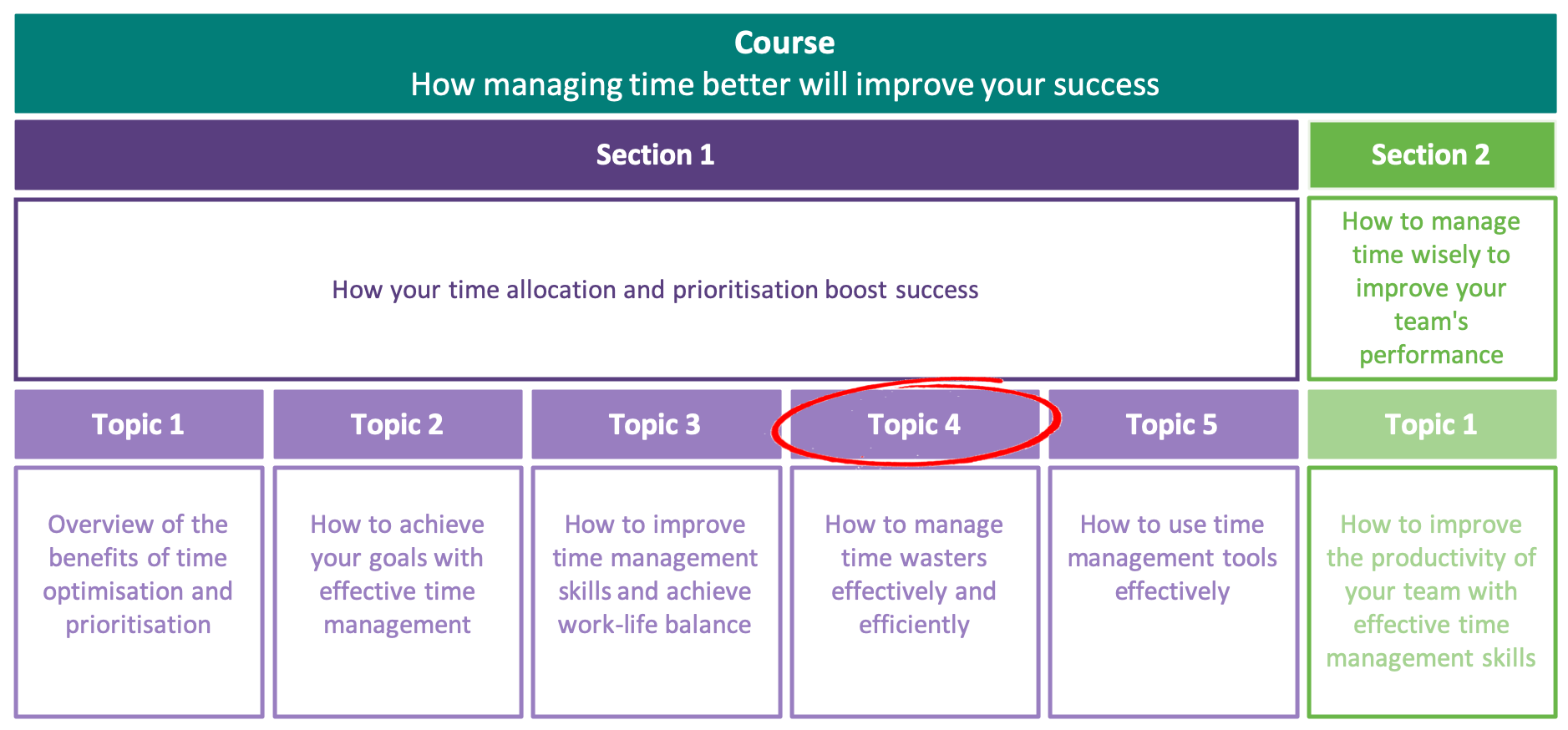How to manage time wasters effectively and efficiently