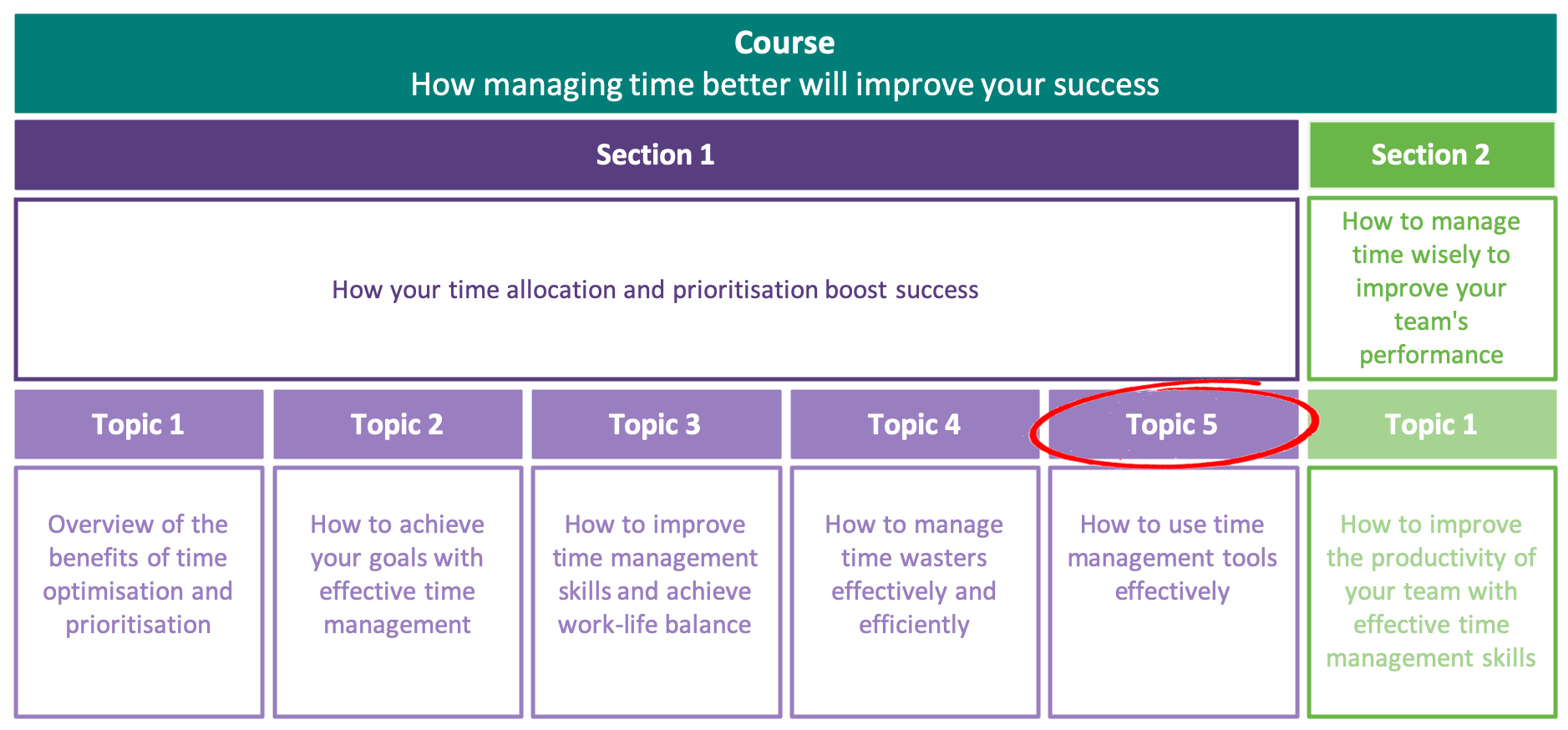 How to use time management tools effectively