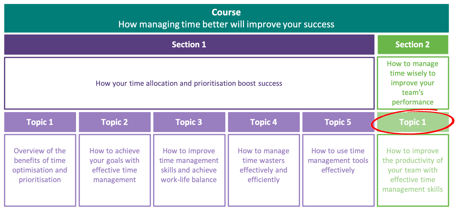 How to improve the productivity of your team with effective time management skills