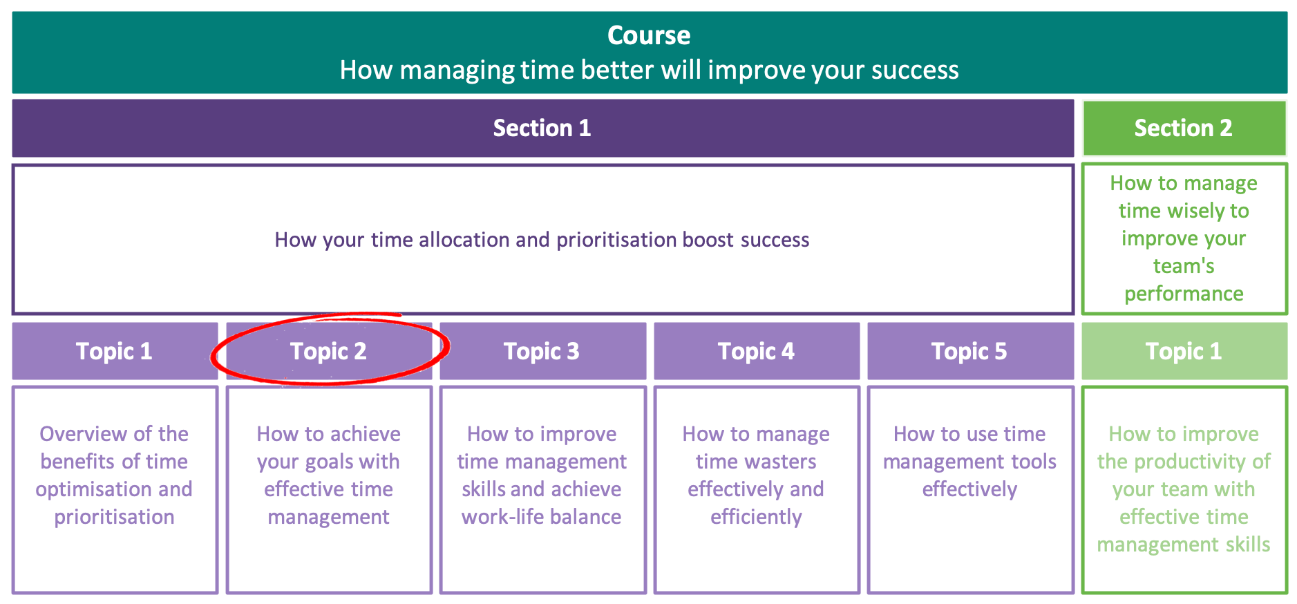 How to achieve your goals with effective time management