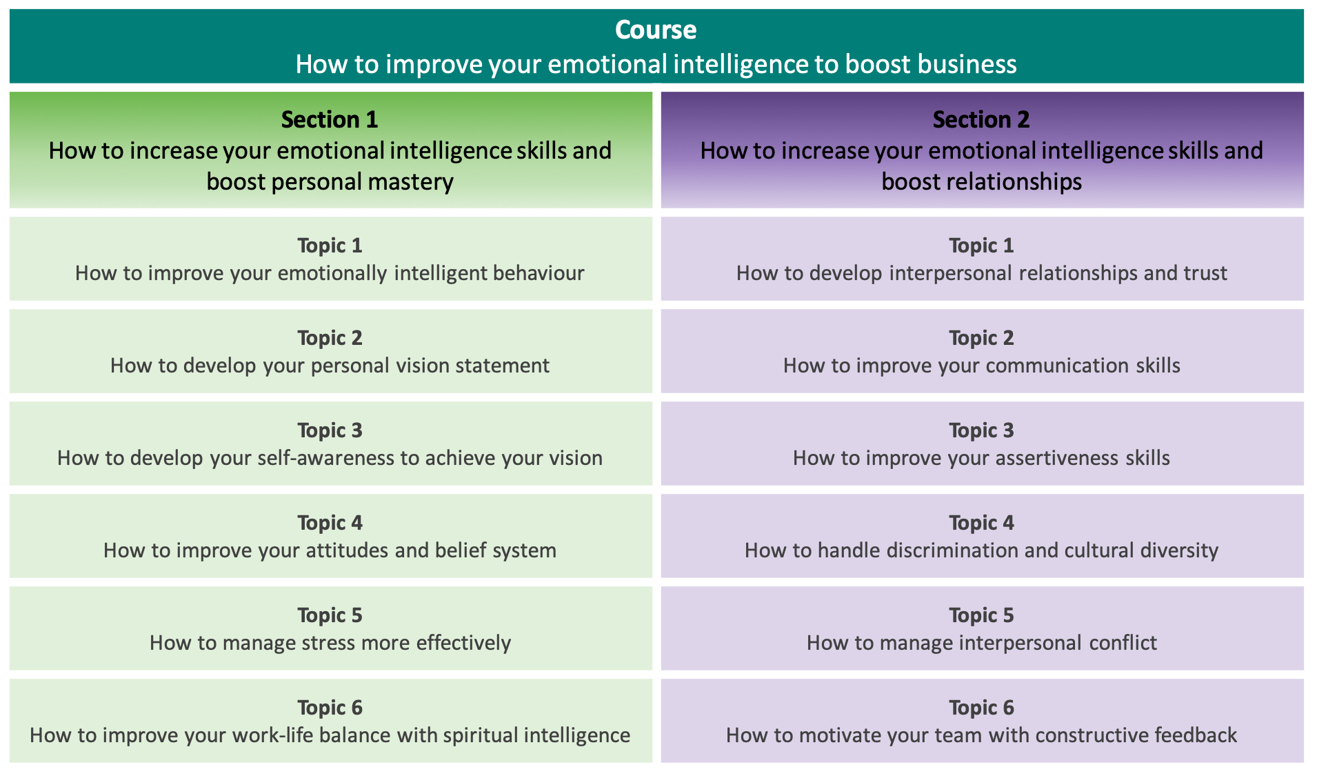 How to improve your emotional intelligence to boost business