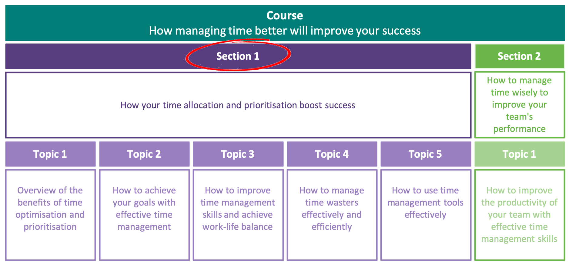 How your time allocation and prioritisation boost success