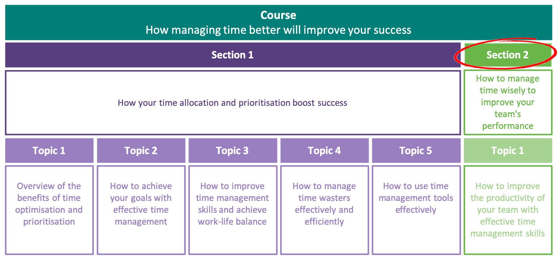 How to manage time wisely to improve your team's performance